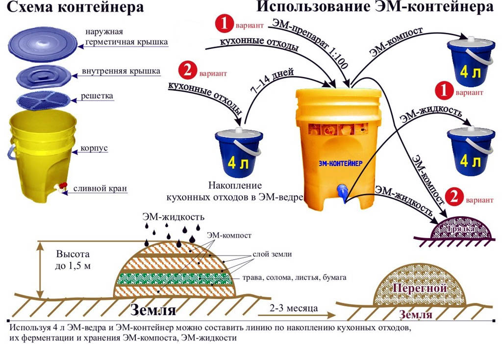 Схема устройства ЭМ-компостера и способы ЭМ-компостирования