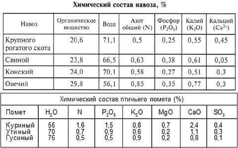 Химический состав навоза домашних животных и птичьего помета