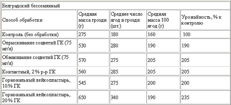 Результаты применения гиббереллина для винограда Белградский бессемянный