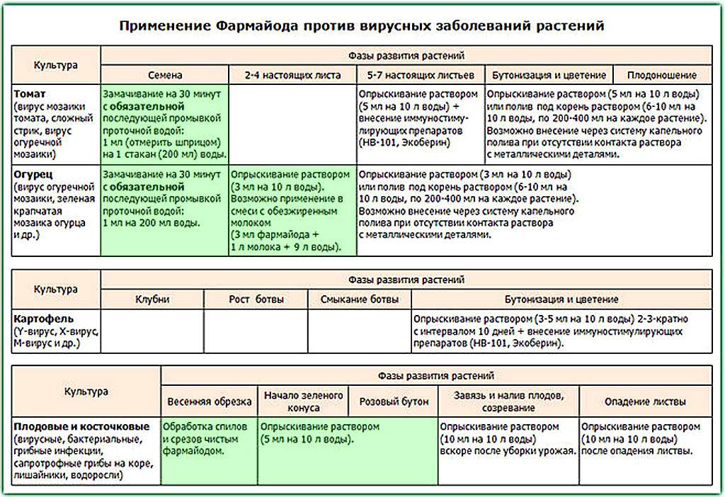 Инструкция по применению фармайода для растений в лечебных целях