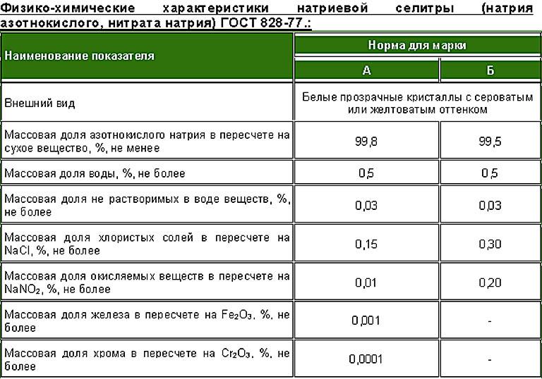 Состав технического натрия азотнокислого марок А и Б