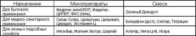 Препараты циперметрина, допущенные к использованию в индивидуальных хозяйствах РФ