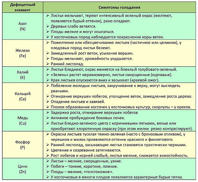 Признаки голодания растений на основные и мезоэлементы питания