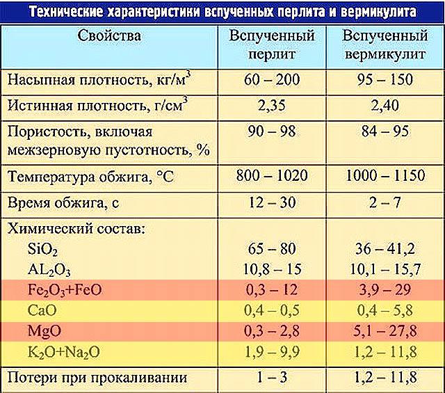 Химический состав вспученных вермикулита и перлита
