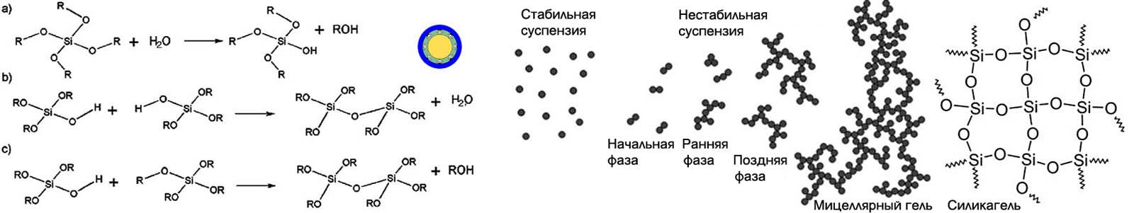 Схема получения мицеллярного геля и структура силикагеля