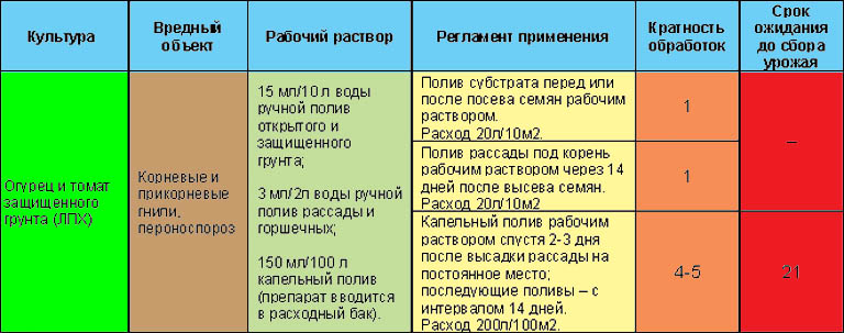 Инструкция по применению фунгицида Превикур в теплице.