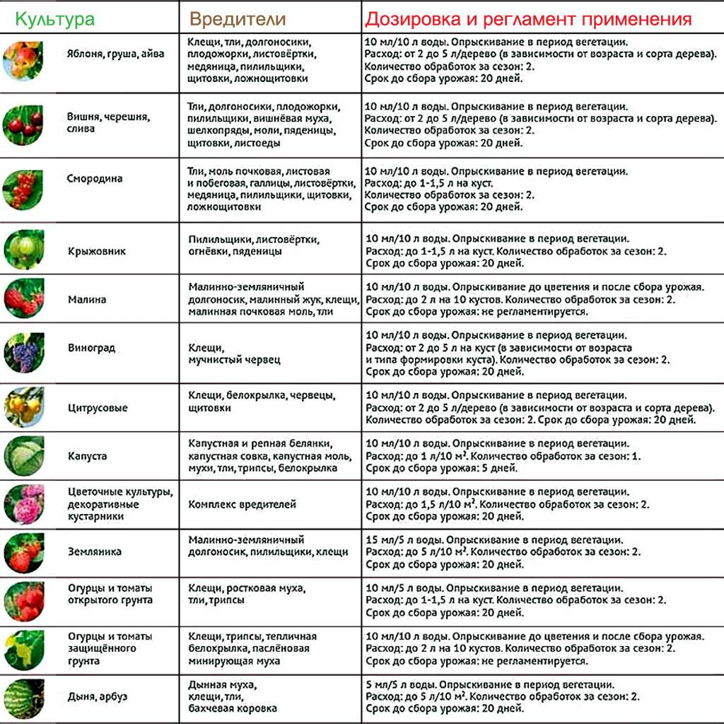 Инструкция по применению инсектоакарицидного препарата Фуфанон в личном подсобном хозяйстве