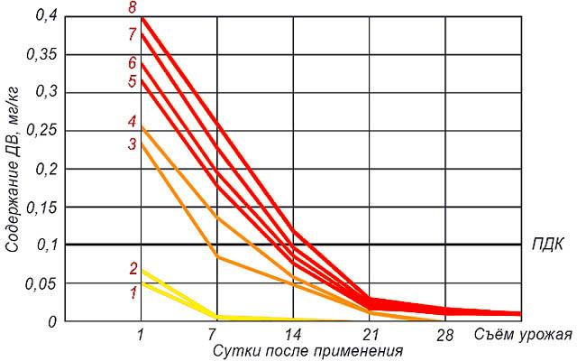 Динамика накопления действующего вещества фунгицида Топаз в почве в зависимости от продолжительности его применения из года в год.