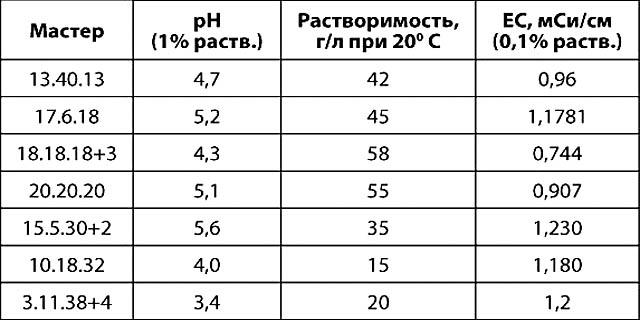 Физико-химические свойства растворов удобрений Мастер