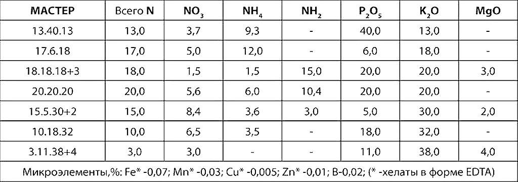 Химический состав удобрений линии Мастер