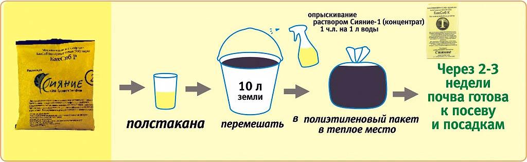 Приготовление почвы для рассады и горшечных культур с помощью препаратов Сияние