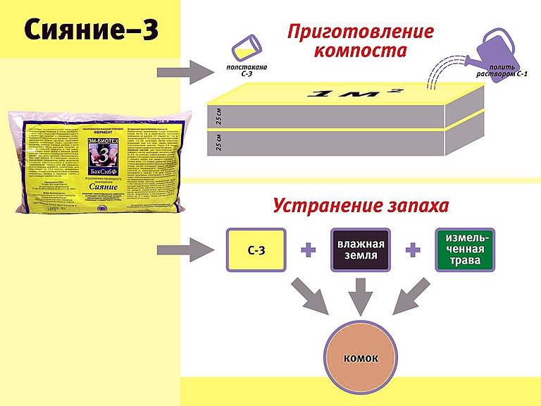 Применение ЭМ препарата Сияние 3