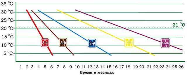 Срок действия удобрения Осмокот в зависимости от температуры.