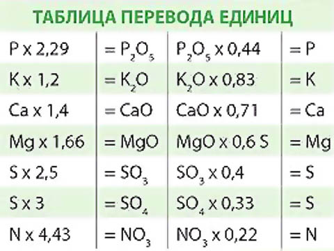 Таблица перевода (по массе) основных и мезоэлементов питания растений в действующие вещества удобрений и обратно