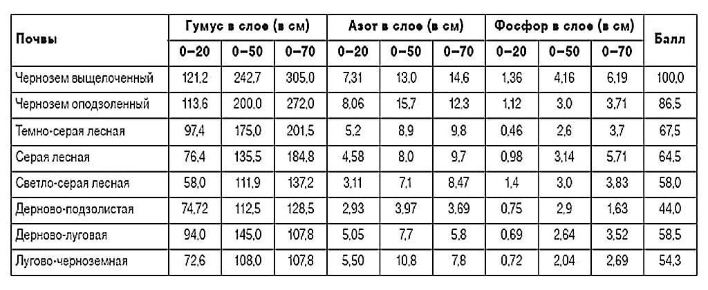 Характеристики различных типов почв