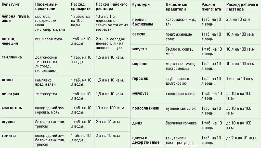 Инструкция по применению препарата Искра Двойной эффект