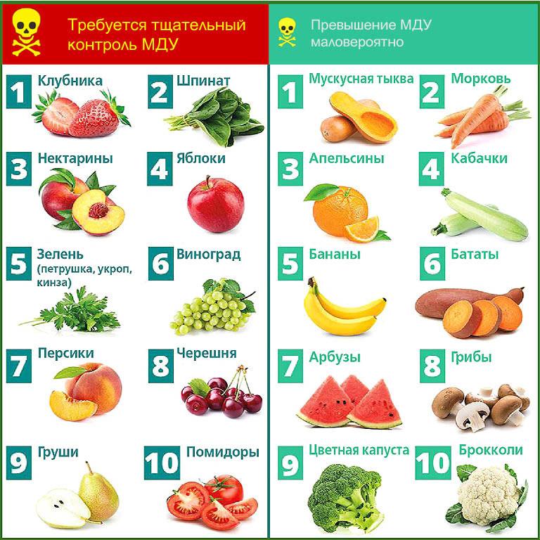 Виды агропродукции, более и менее подверженные накоплению остатков пестицидов