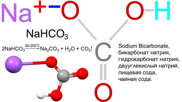 Химическая формула гидрокарбоната натрия и схема его термического распада